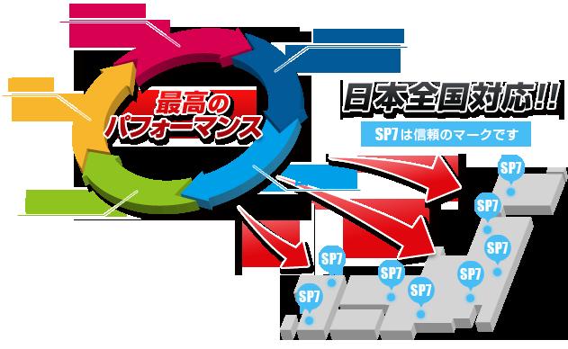 最高のパフォーマンス 日本全国に対応!!